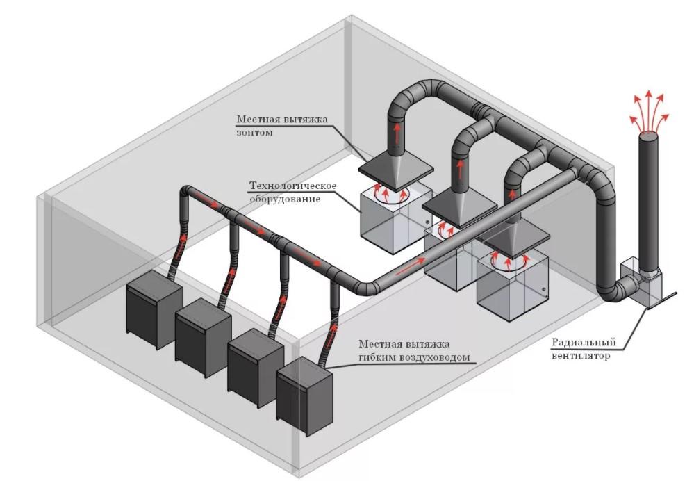ИнженерныеСистемы74.рф. Инженерные системы